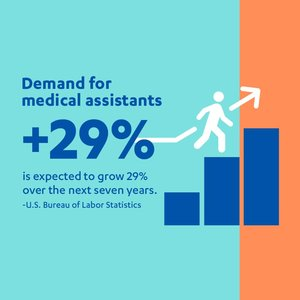 Medical assistant jobs will increase 29% over the next sever years